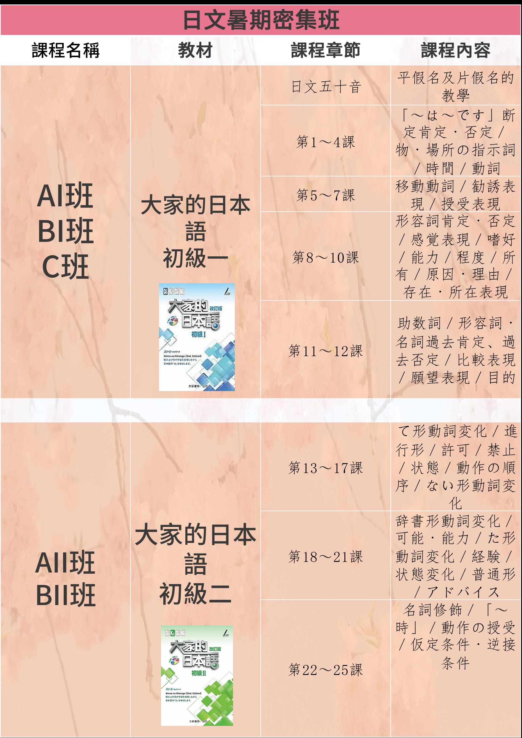 日文暑期速成補習班,使用的教材是大家日本語,四周密集訓練的上課大綱