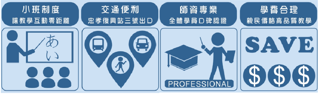 群筑補習班初級日文會話課程特色